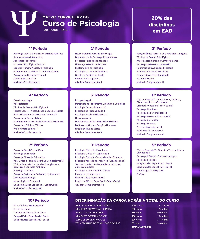 Matriz Curricular do Curso de Psicologia
